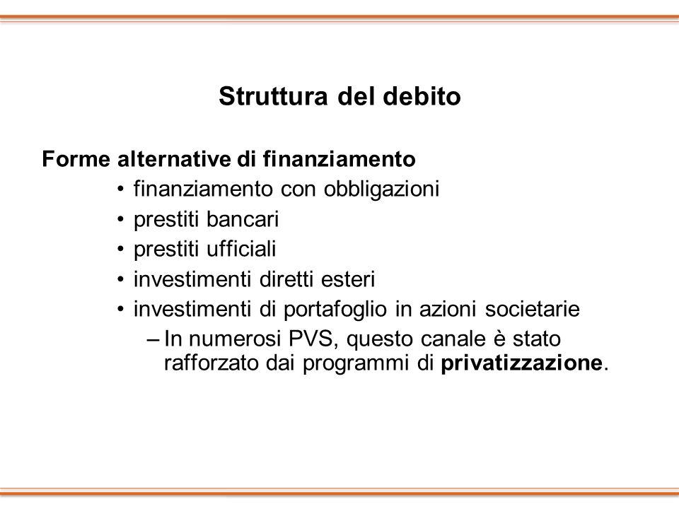 Struttura del debito Forme alternative di finanziamento finanziamento con obbligazioni prestiti bancari prestiti ufficiali investimenti diretti esteri