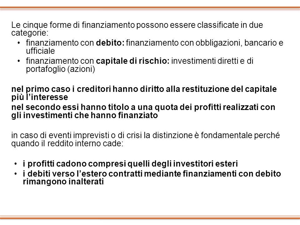 Le cinque forme di finanziamento possono essere classificate in due categorie: finanziamento con debito: finanziamento con obbligazioni, bancario e uf