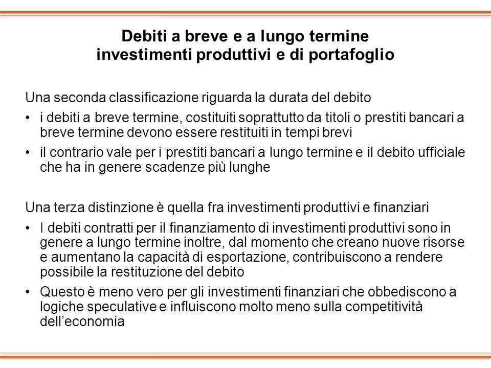 Debiti a breve e a lungo termine investimenti produttivi e di portafoglio Una seconda classificazione riguarda la durata del debito i debiti a breve t