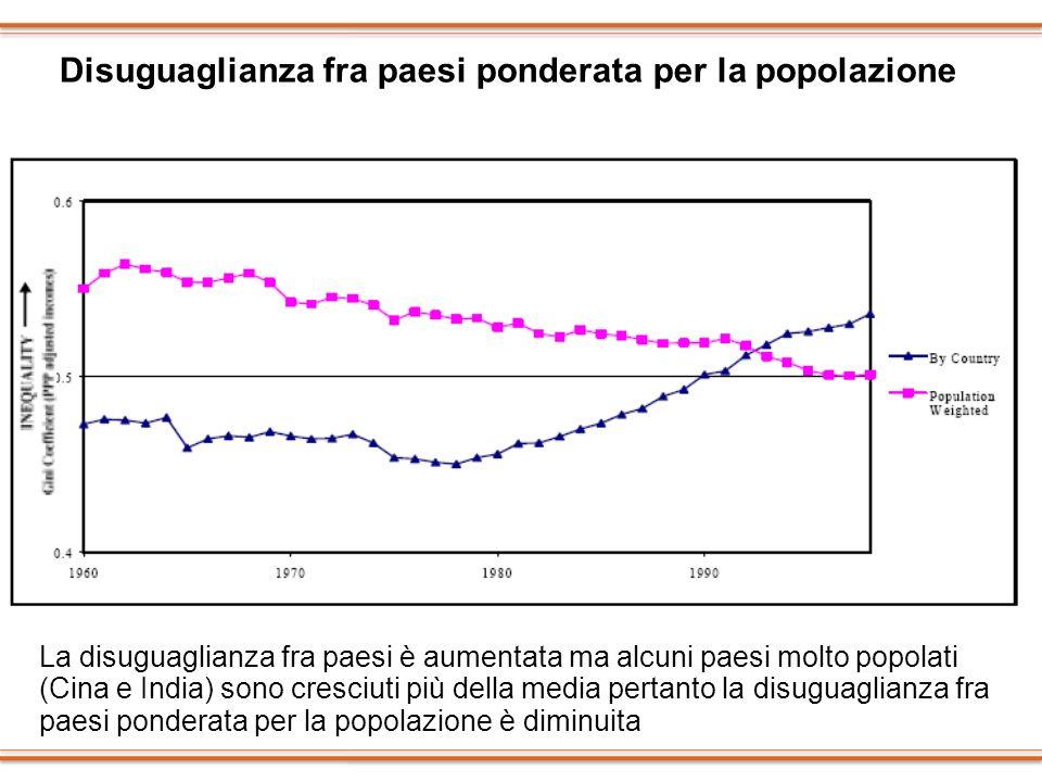La disuguaglianza fra paesi è aumentata ma alcuni paesi molto popolati (Cina e India) sono cresciuti più della media pertanto la disuguaglianza fra pa