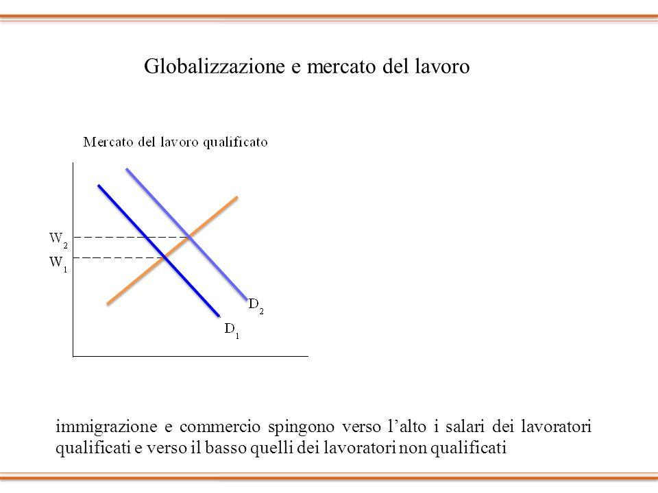 Globalizzazione e mercato del lavoro immigrazione e commercio spingono verso lalto i salari dei lavoratori qualificati e verso il basso quelli dei lav
