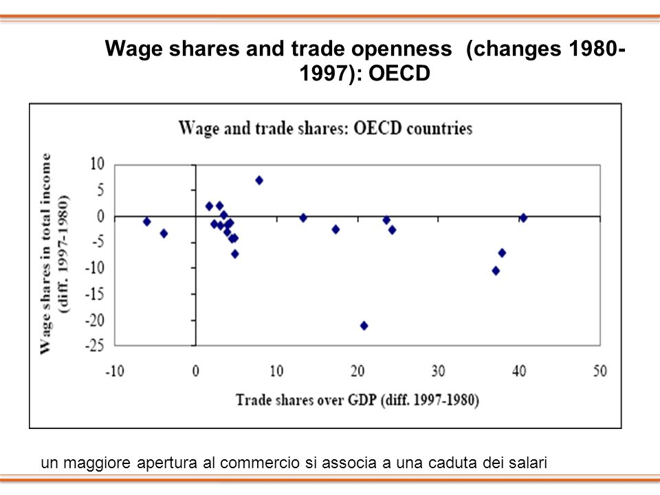 Wage shares and trade openness (changes 1980- 1997): OECD un maggiore apertura al commercio si associa a una caduta dei salari