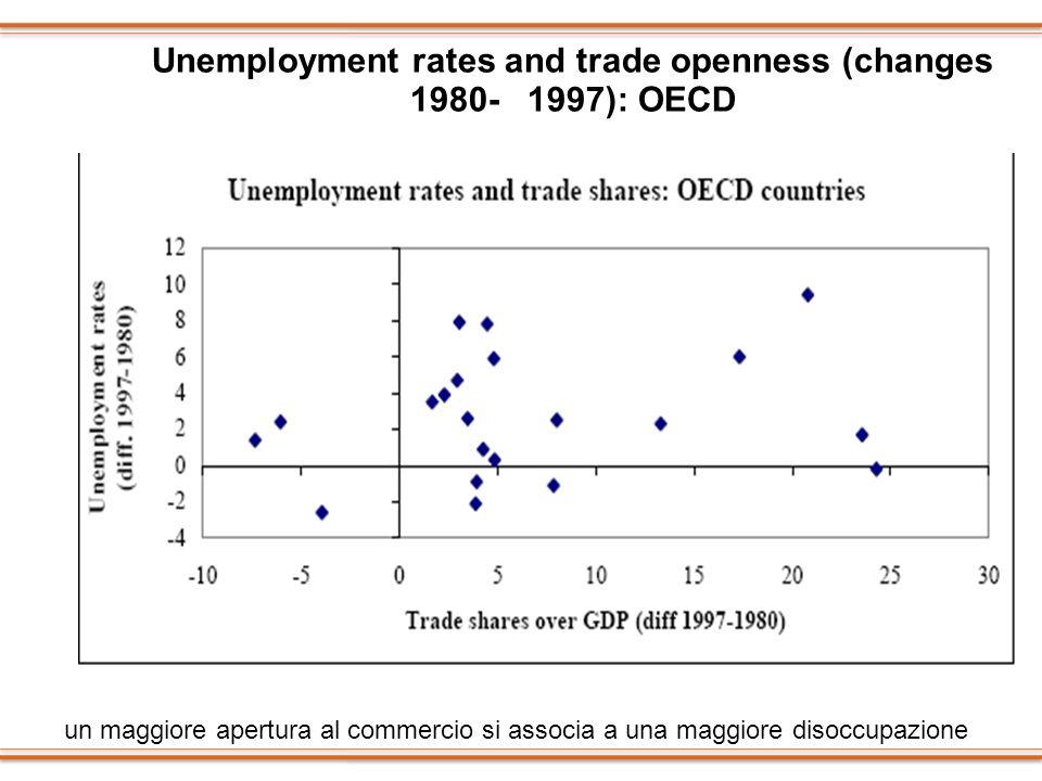Unemployment rates and trade openness (changes 1980- 1997): OECD un maggiore apertura al commercio si associa a una maggiore disoccupazione