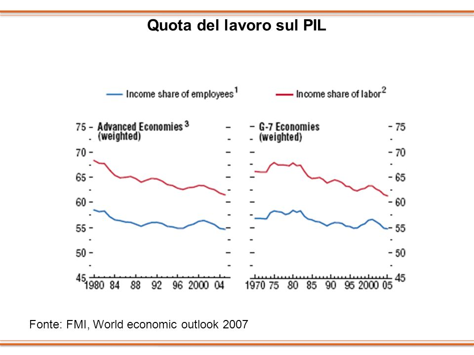 Quota del lavoro sul PIL Fonte: FMI, World economic outlook 2007