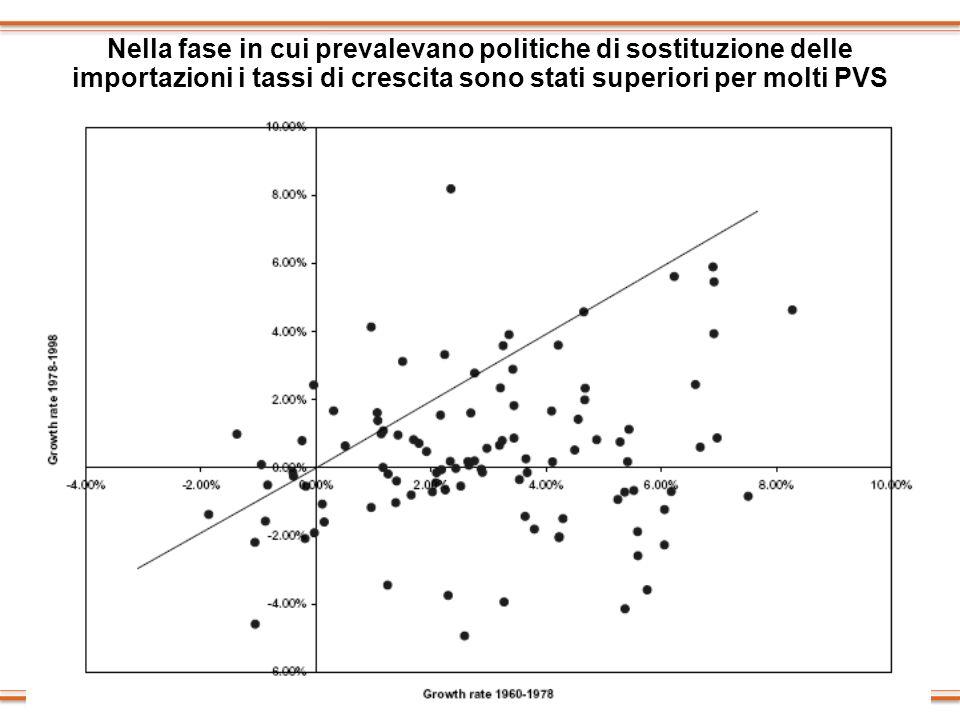 Nella fase in cui prevalevano politiche di sostituzione delle importazioni i tassi di crescita sono stati superiori per molti PVS