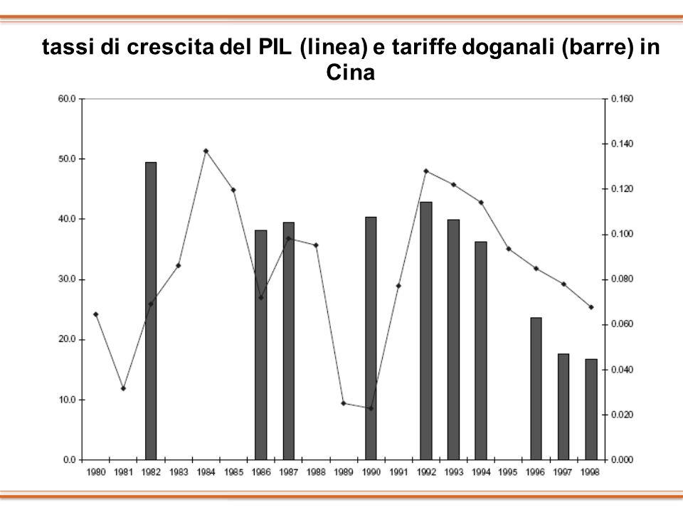 tassi di crescita del PIL (linea) e tariffe doganali (barre) in Cina