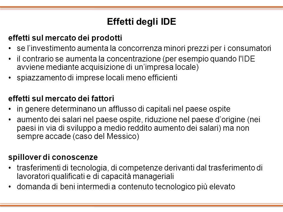 Effetti degli IDE effetti sul mercato dei prodotti se linvestimento aumenta la concorrenza minori prezzi per i consumatori il contrario se aumenta la