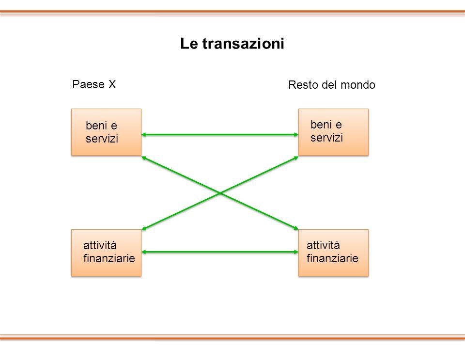 Le transazioni Paese X Resto del mondo beni e servizi attività finanziarie