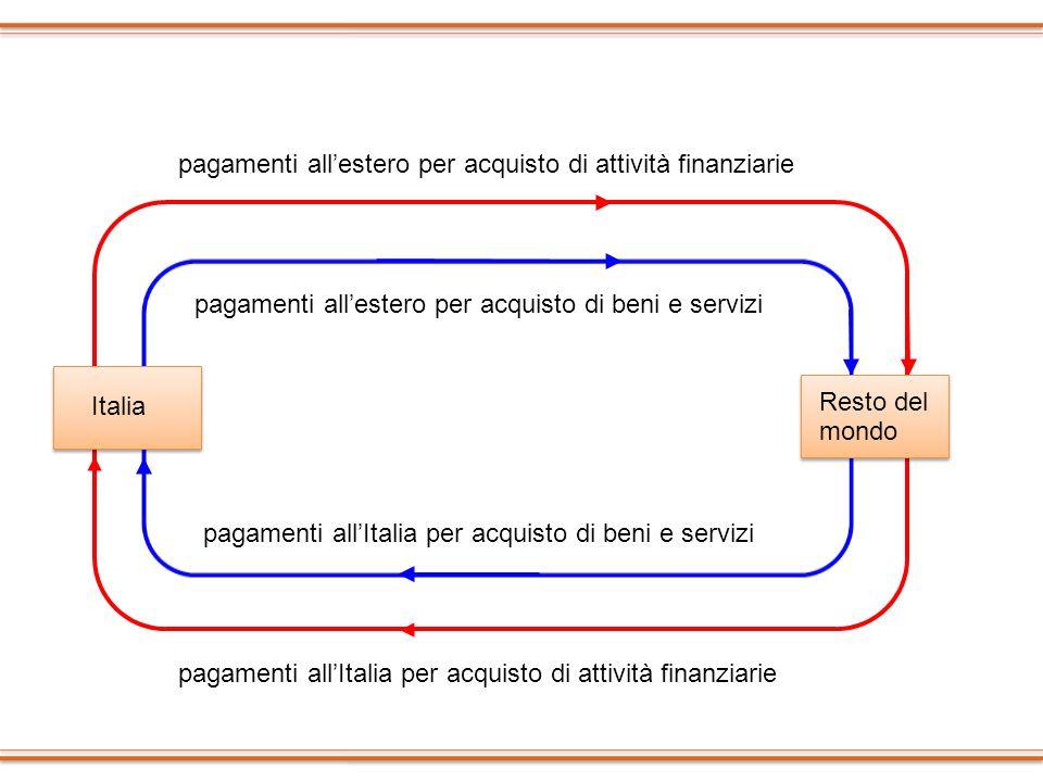 Italia Resto del mondo pagamenti allestero per acquisto di attività finanziarie pagamenti allItalia per acquisto di attività finanziarie pagamenti all
