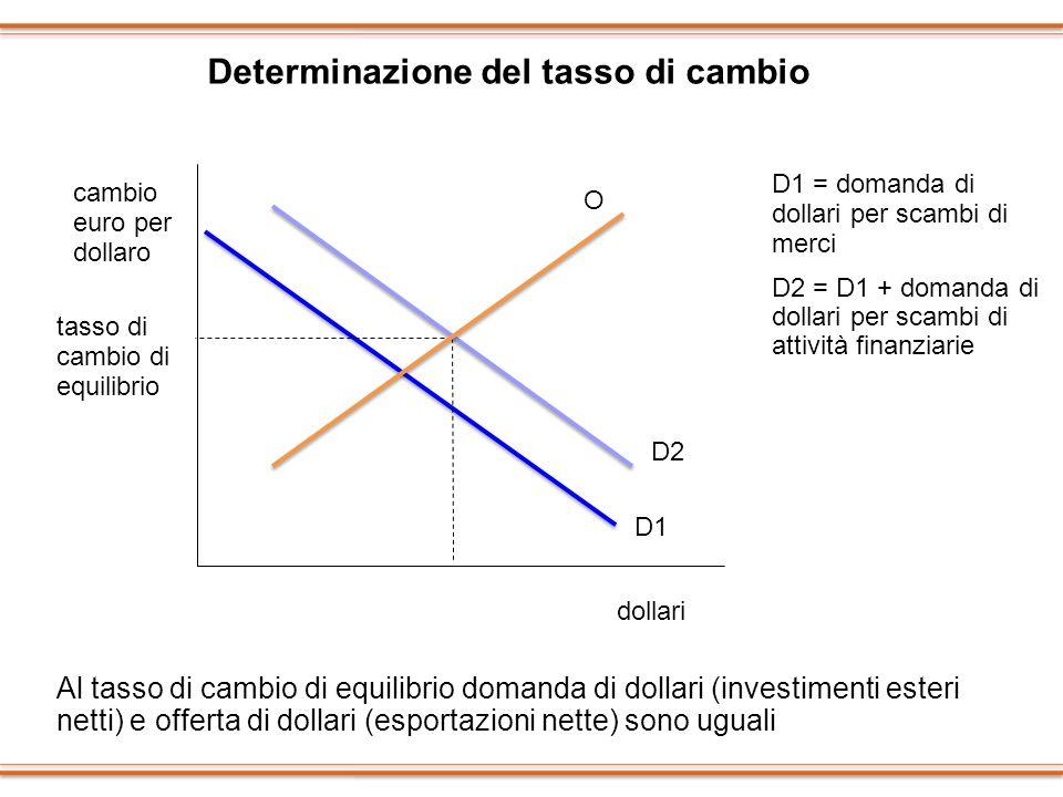 Determinazione del tasso di cambio cambio euro per dollaro dollari tasso di cambio di equilibrio D1 = domanda di dollari per scambi di merci D2 = D1 +