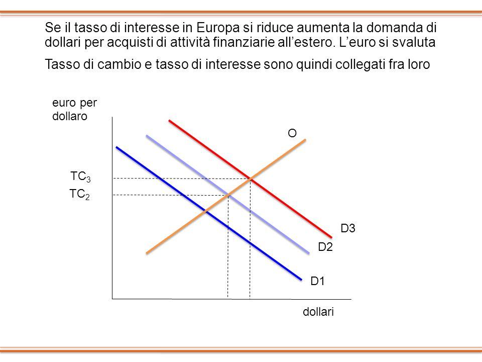 euro per dollaro TC 3 D1 D2 O D3 Se il tasso di interesse in Europa si riduce aumenta la domanda di dollari per acquisti di attività finanziarie alles