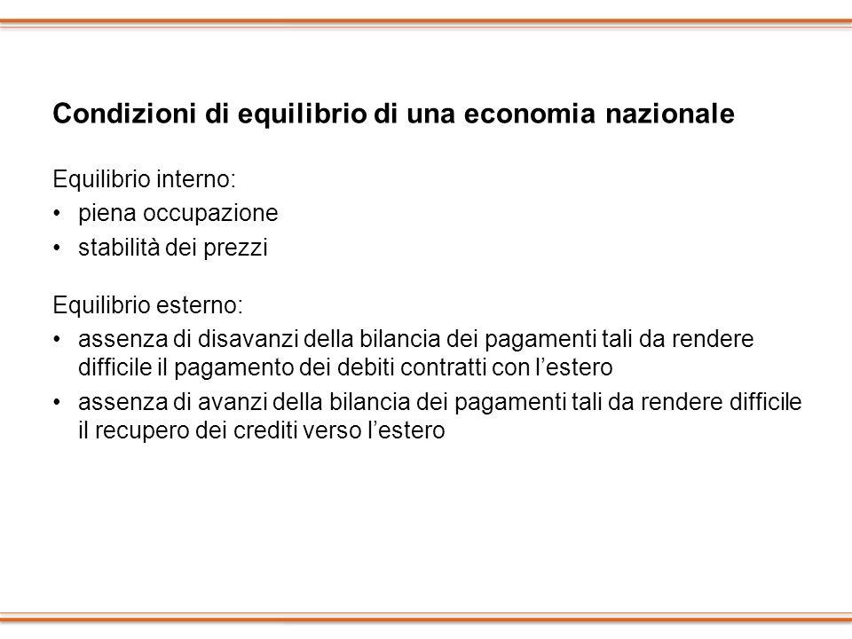 Condizioni di equilibrio di una economia nazionale Equilibrio interno: piena occupazione stabilità dei prezzi Equilibrio esterno: assenza di disavanzi