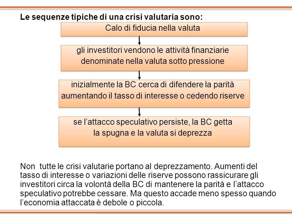 Le sequenze tipiche di una crisi valutaria sono: Calo di fiducia nella valuta gli investitori vendono le attività finanziarie denominate nella valuta
