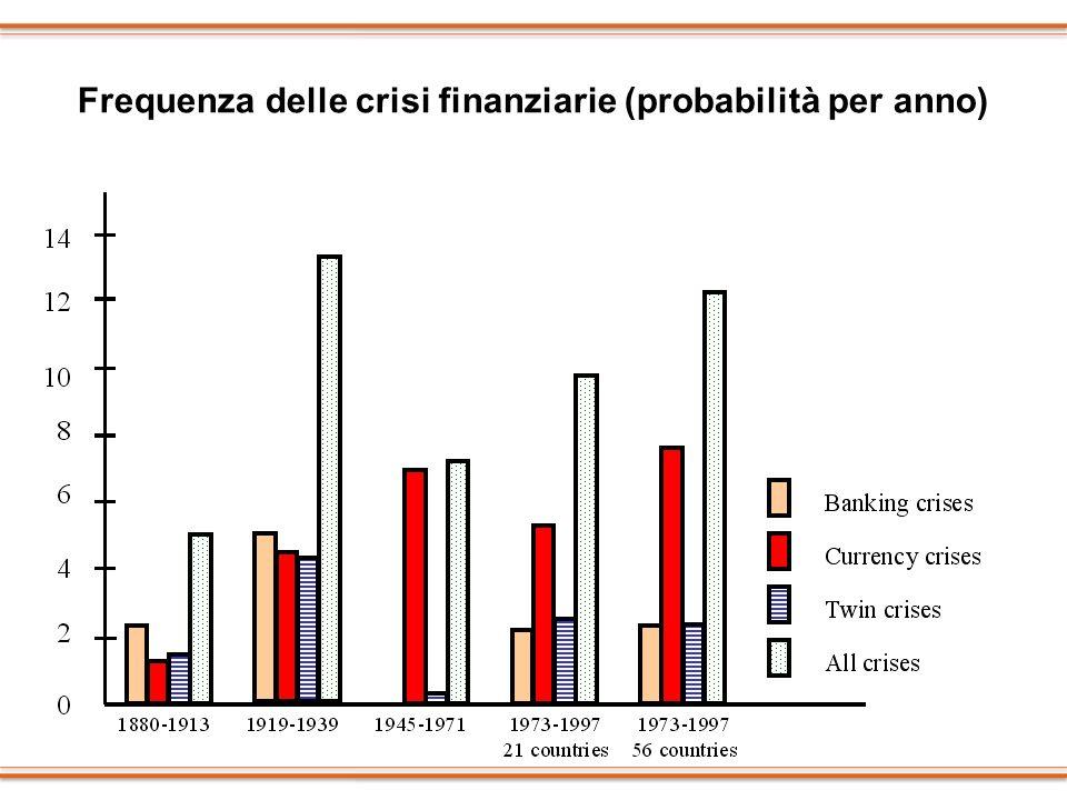 Frequenza delle crisi finanziarie (probabilità per anno)