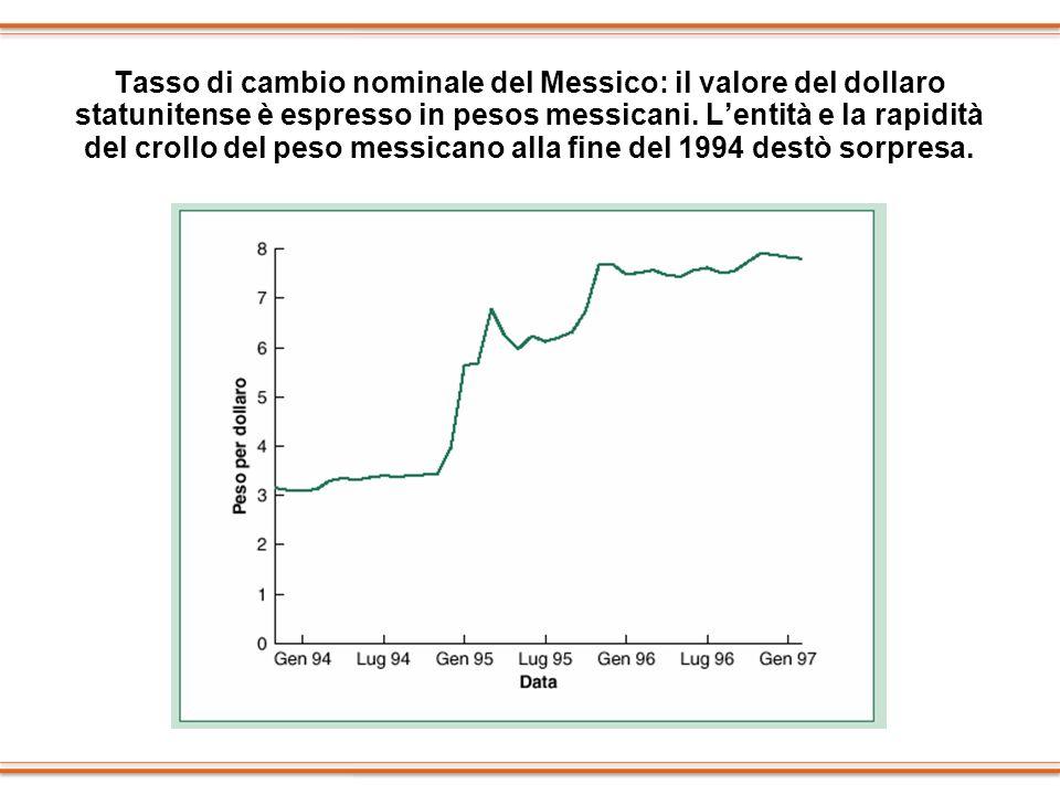 Tasso di cambio nominale del Messico: il valore del dollaro statunitense è espresso in pesos messicani. Lentità e la rapidità del crollo del peso mess