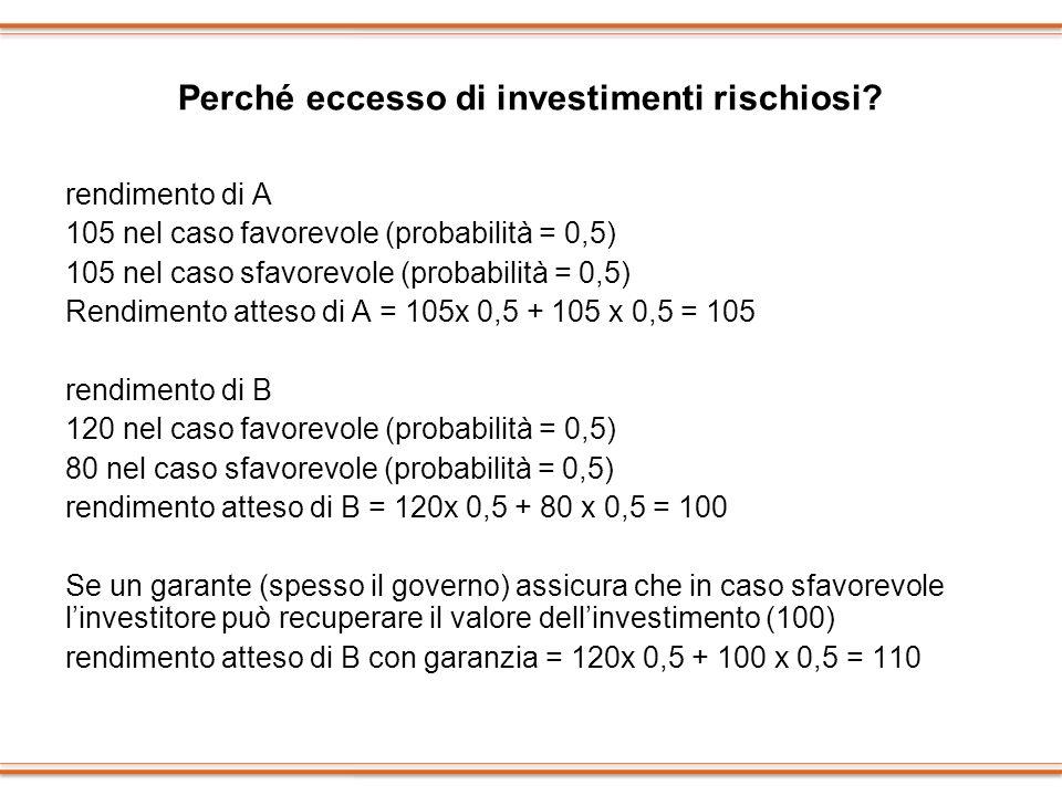 Perché eccesso di investimenti rischiosi? rendimento di A 105 nel caso favorevole (probabilità = 0,5) 105 nel caso sfavorevole (probabilità = 0,5) Ren