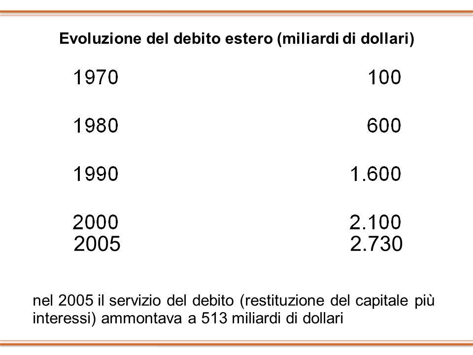Evoluzione del debito estero (miliardi di dollari) 2005 2.730 nel 2005 il servizio del debito (restituzione del capitale più interessi) ammontava a 51