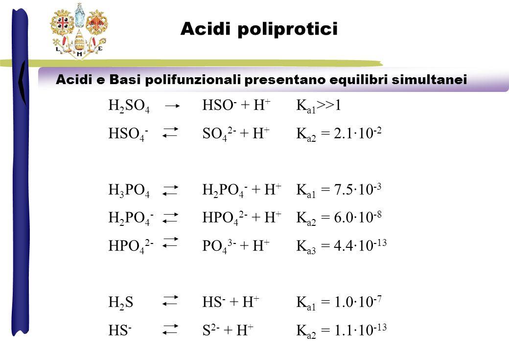 Acidi poliprotici Acidi e Basi polifunzionali presentano equilibri simultanei H 2 SO 4 HSO - + H + K a1 >>1 HSO 4 - SO 4 2- + H + K a2 = 2.1·10 -2 H 3