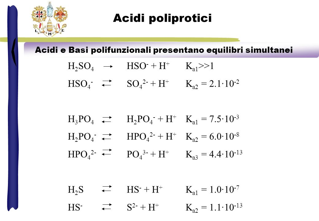 Acidi poliprotici H 2 S + H 2 O HS - (aq) + H 3 O + (aq) K a1 = = 1.0·10 - 7 [HS - ][H 3 O + ] [H 2 S] HS - + H 2 O S 2- (aq) + H 3 O + (aq) K a2 = = 1.1·10 -13 [S 2- ][H 3 O + ] [HS - ] HS - (aq) + H 2 O H 2 S (aq) + OH - (aq) S 2- (aq) + H 2 O HS - (aq) + OH - (aq)