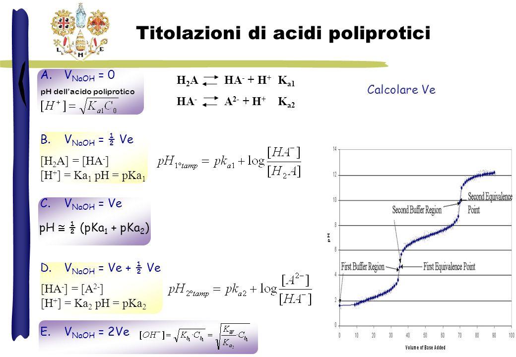 H 3 PO 4 H 2 PO 4 - + H + Ka 1 = 7.5·10 -3 H 2 PO 4 - HPO 4 2- + H + Ka 2 = 6.0·10 -8 HPO 4 2- PO 4 3- + H + Ka 3 = 4.4·10 -13 Titolazione acido fosforico V NaOH = 0 V NaOH = ½ Ve V NaOH = Ve V NaOH = Ve + ½ Ve V NaOH = 2Ve 50 mL H 3 PO 4 0.1 M con NaOH 0.1 M V eq = 50 mL