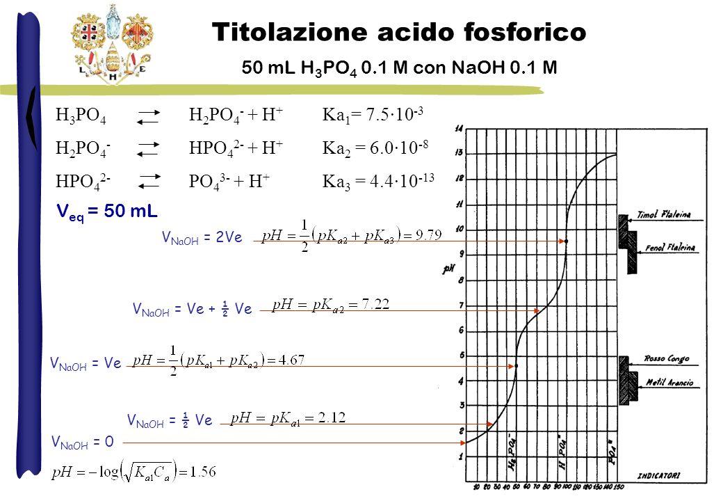 H 3 PO 4 H 2 PO 4 - + H + Ka 1 = 7.5·10 -3 H 2 PO 4 - HPO 4 2- + H + Ka 2 = 6.0·10 -8 HPO 4 2- PO 4 3- + H + Ka 3 = 4.4·10 -13 Titolazione acido fosfo