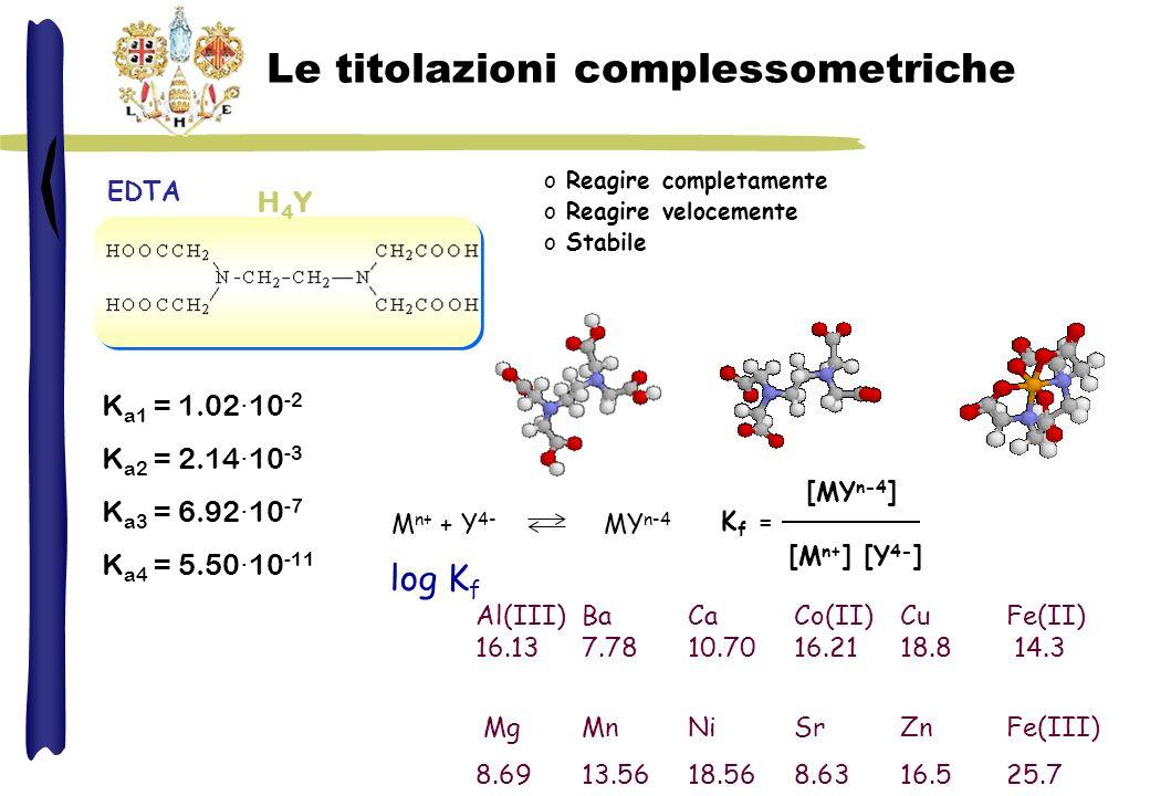 EDTA K a1 = 1.02·10 -2 K a2 = 2.14·10 -3 K a3 = 6.92·10 -7 K a4 = 5.50·10 -11 H4YH4Y Le titolazioni complessometriche o Reagire completamente o Reagir
