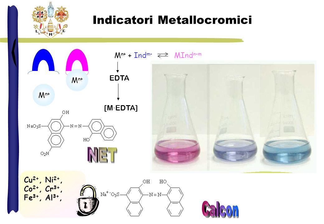 Tecniche di Titolazione Titolazione diretta M n+ ·EDTA stabile rapida-completa Vf indicatore Retrotitolazione M 1 n+ precipita in assenza di EDTA/reazione lenta/lanalita blocca lindicatore eccesso noto di EDTA titolazione eccesso EDTA con M 2 n+ (K f1 >K f2 ) Vf indicatore M 2 n+ [M 1 n+ ] per differenza Titolazione per spostamento (non esiste un adatto indicatore ) eccesso di Mg·EDTA 2- Mg·EDTA 2- + M n+ (M·EDTA) n-4 + Mg 2+ K fM >K fMg Titolazione di Mg 2+ spostato da M n+ Vf indicatore Mg 2+ [M n+ ] per differenza