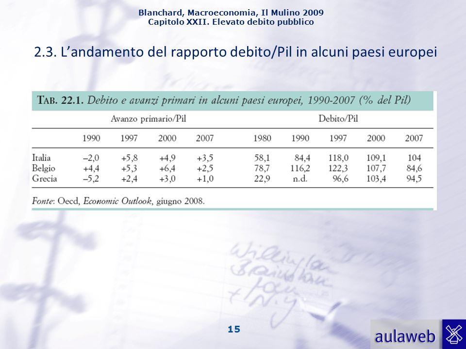 Blanchard, Macroeconomia, Il Mulino 2009 Capitolo XXII. Elevato debito pubblico 15 2.3. Landamento del rapporto debito/Pil in alcuni paesi europei