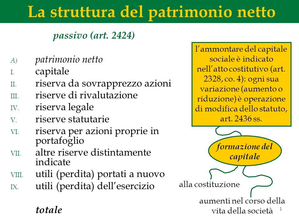 1 passivo (art. 2424) A) patrimonio netto I. capitale II. riserva da sovrapprezzo azioni III. riserve di rivalutazione IV. riserva legale V. riserve s