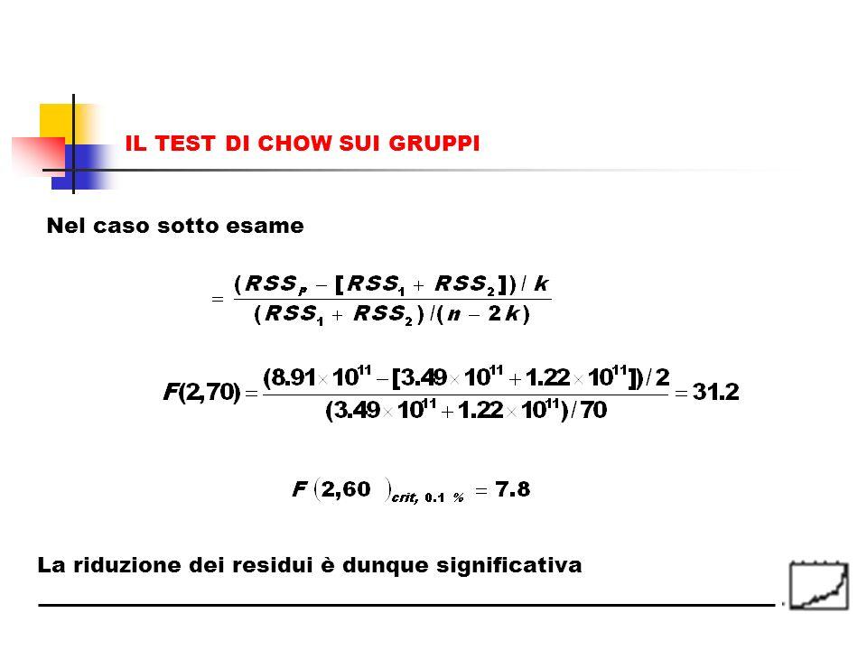 La riduzione dei residui è dunque significativa Nel caso sotto esame IL TEST DI CHOW SUI GRUPPI