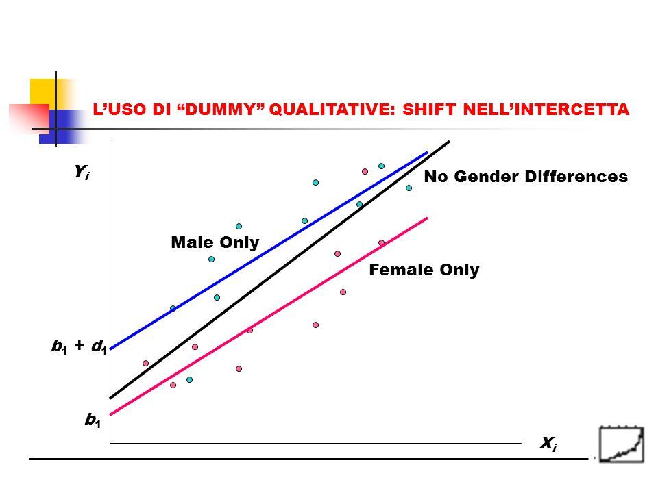 XiXi YiYi b1b1 Female Only b 1 + d 1 Male Only No Gender Differences LUSO DI DUMMY QUALITATIVE: SHIFT NELLINTERCETTA