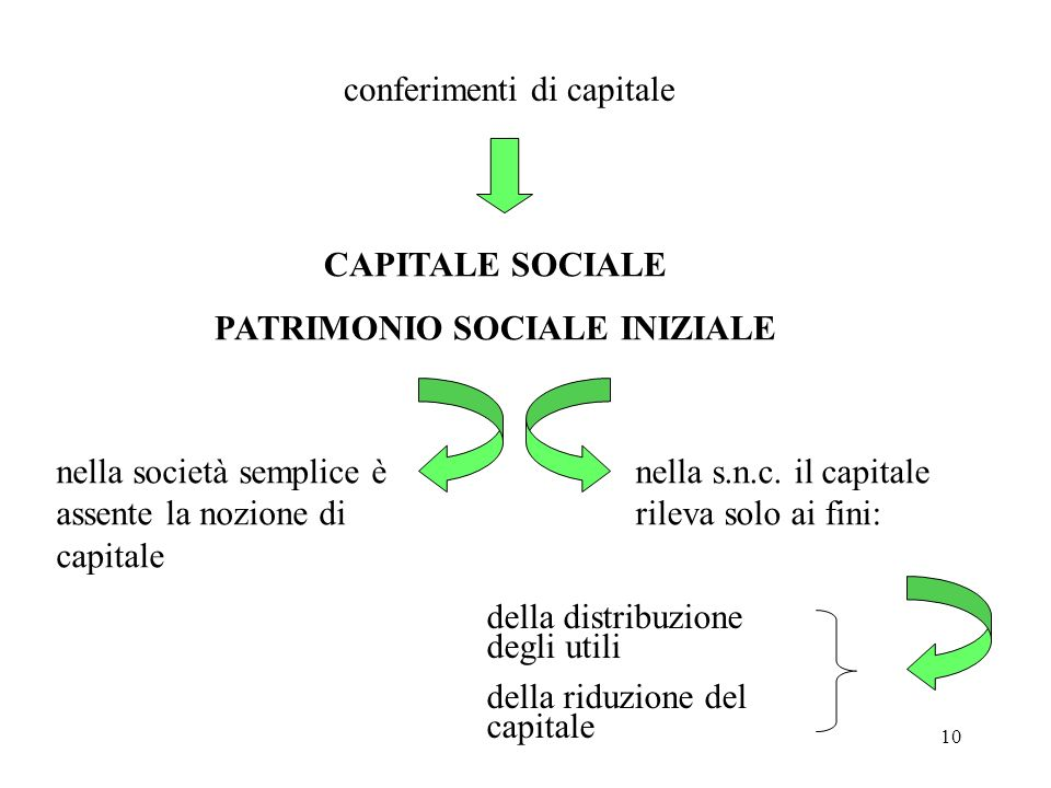 10 conferimenti di capitale CAPITALE SOCIALE PATRIMONIO SOCIALE INIZIALE nella società semplice è assente la nozione di capitale nella s.n.c. il capit