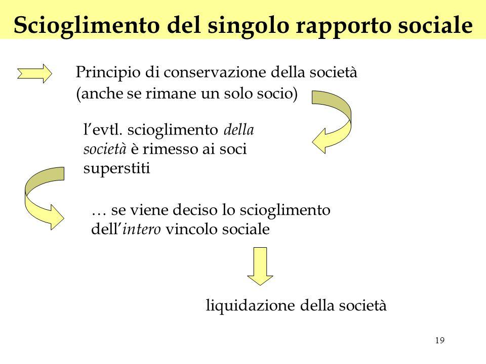 19 Scioglimento del singolo rapporto sociale Principio di conservazione della società (anche se rimane un solo socio) levtl. scioglimento della societ