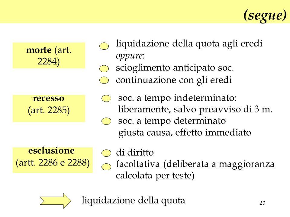 20 (segue) morte (art. 2284) esclusione (artt. 2286 e 2288) liquidazione della quota agli eredi oppure : scioglimento anticipato soc. continuazione co