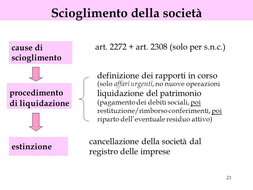 21 Scioglimento della società cause di scioglimento estinzione art. 2272 + art. 2308 (solo per s.n.c.) procedimento di liquidazione definizione dei ra