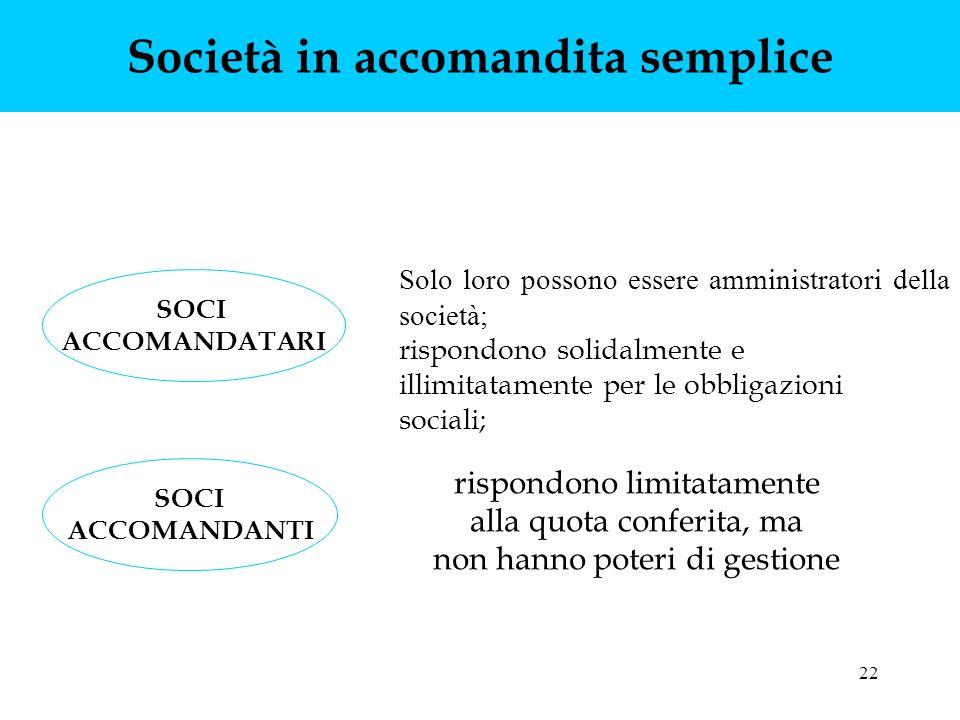 22 Società in accomandita semplice SOCI ACCOMANDATARI SOCI ACCOMANDANTI Solo loro possono essere amministratori della società; rispondono solidalmente