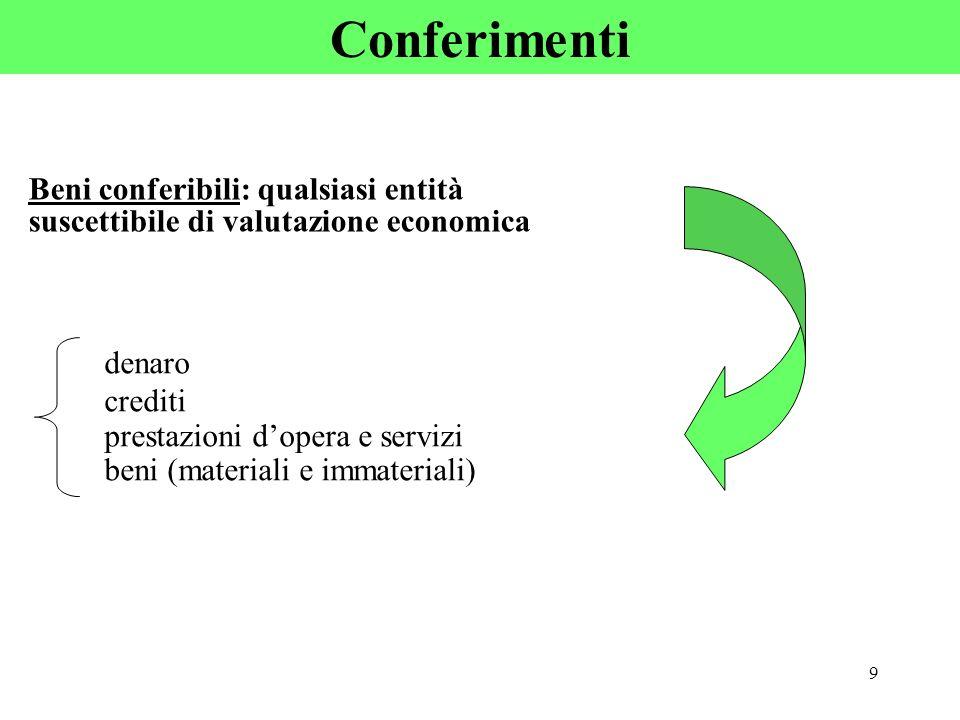 9 Conferimenti Beni conferibili: qualsiasi entità suscettibile di valutazione economica denaro crediti prestazioni dopera e servizi beni (materiali e