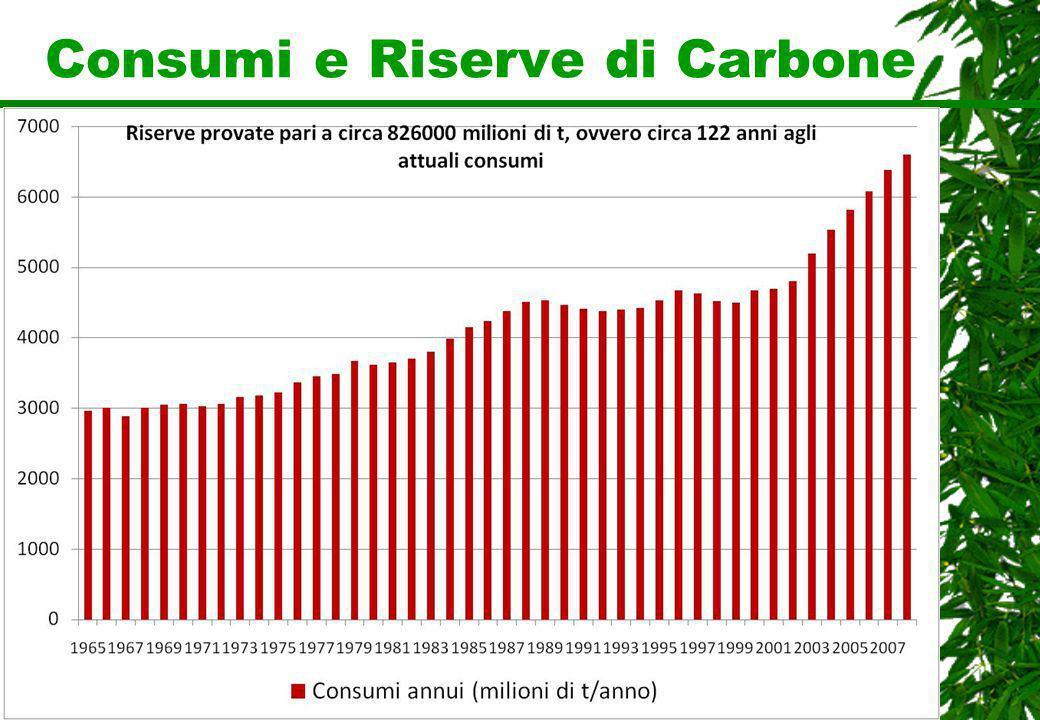 Consumi e Riserve di Carbone