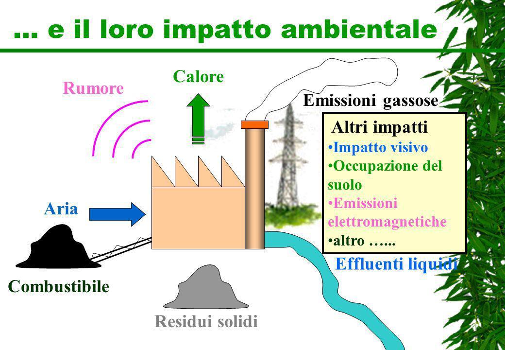 … e il loro impatto ambientale Emissioni gassose Effluenti liquidi Residui solidi Rumore Combustibile Aria Altri impatti Impatto visivo Occupazione de