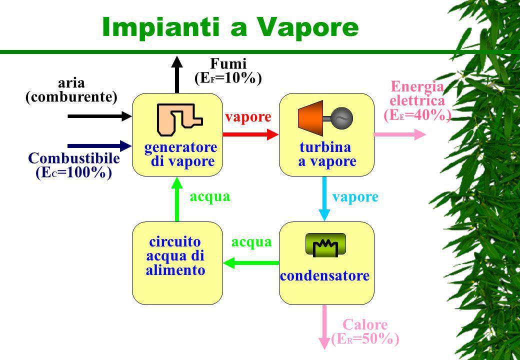 Impianti a Vapore generatore di vapore Combustibile (E C =100%) aria (comburente) ~ turbina a vapore condensatore circuito acqua di alimento Fumi (E F