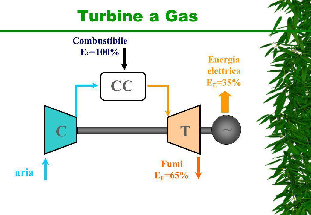 Turbine a Gas aria Fumi E F =65% Energia elettrica E E =35% ~ CT CC Combustibile E C =100%