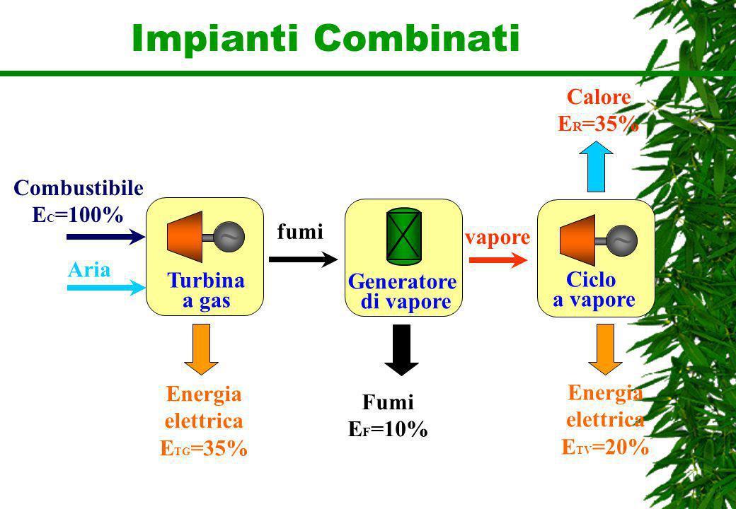 Impianti Combinati Combustibile E C =100% Aria fumi ~ Ciclo a vapore vapore Energia elettrica E TV =20% ~ Turbina a gas Generatore di vapore Energia e