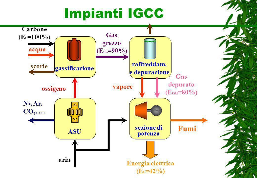 Impianti IGCC Carbone (E C =100%) ossigeno acqua gassificazione raffreddam. e depurazione Gas grezzo (E GG =90%) ~ sezione di potenza ASU aria vapore