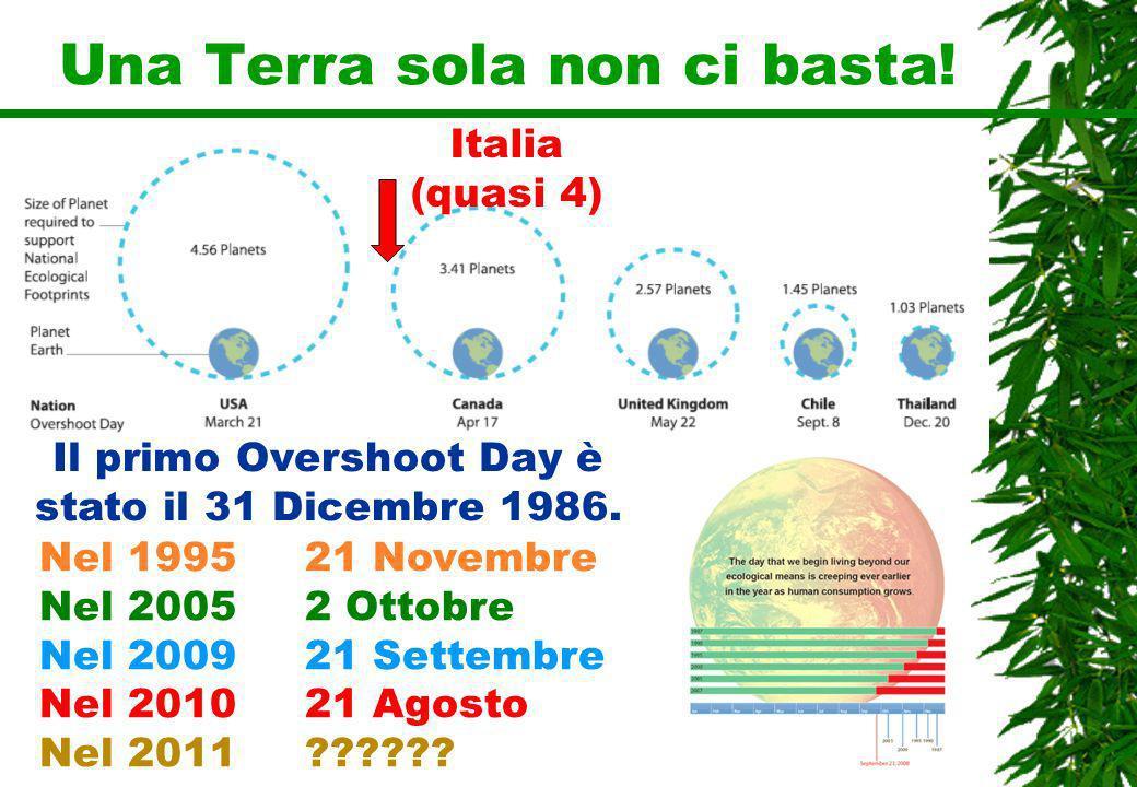Una Terra sola non ci basta! Il primo Overshoot Day è stato il 31 Dicembre 1986. Nel 1995 21 Novembre Nel 2005 2 Ottobre Nel 2009 21 Settembre Nel 201