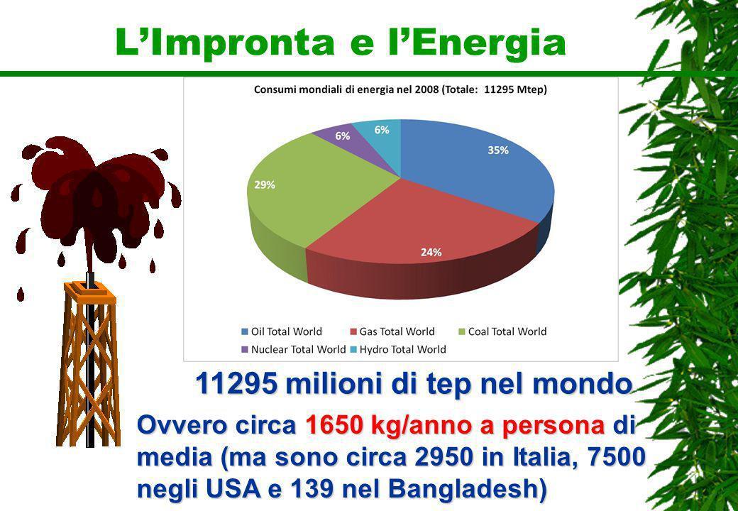 LImpronta e lEnergia 11295 milioni di tep nel mondo Ovvero circa 1650 kg/anno a persona di media (ma sono circa 2950 in Italia, 7500 negli USA e 139 n