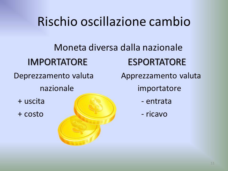 Rischio oscillazione cambio Moneta diversa dalla nazionale IMPORTATOREESPORTATORE Deprezzamento valuta Apprezzamento valuta nazionale importatore + us