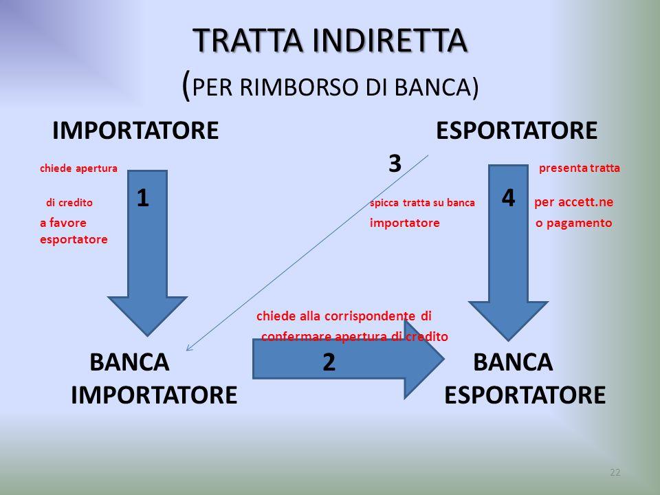 TRATTA INDIRETTA TRATTA INDIRETTA ( PER RIMBORSO DI BANCA) IMPORTATOREESPORTATORE chiede apertura 3 presenta tratta di credito 1 spicca tratta su banc