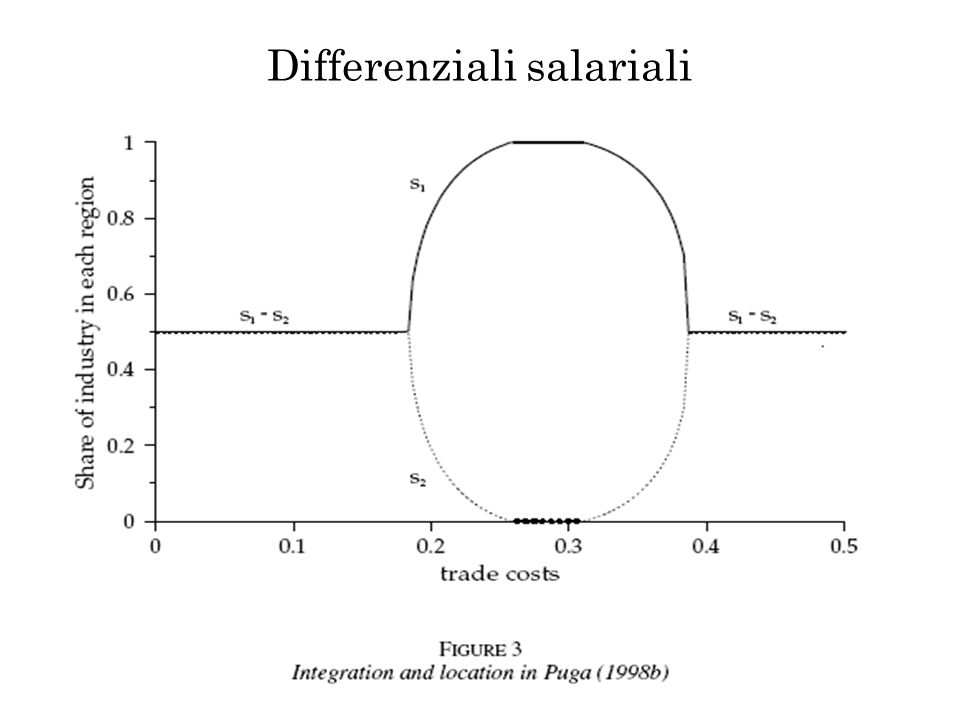 Differenziali salariali