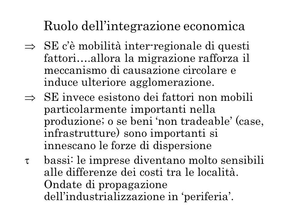 Ruolo dellintegrazione economica SE cè mobilità inter-regionale di questi fattori….allora la migrazione rafforza il meccanismo di causazione circolare