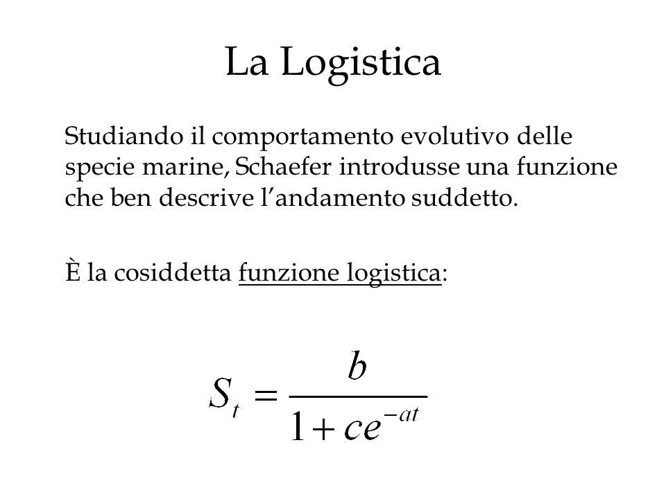 La Logistica Studiando il comportamento evolutivo delle specie marine, Schaefer introdusse una funzione che ben descrive landamento suddetto. È la cos
